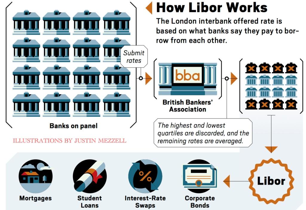 libor-works